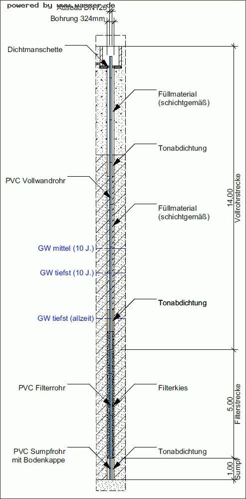 Filterkies Brunnen.Dimensionierung Brunnen Für Wärmepumpe Wasserforum Das